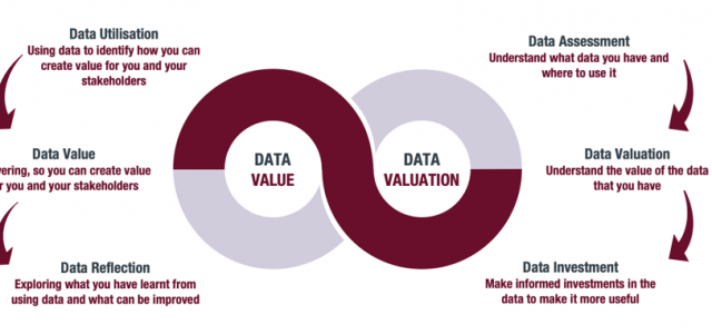 Data Valuation – What is Your Data Worth and How do You Value it?