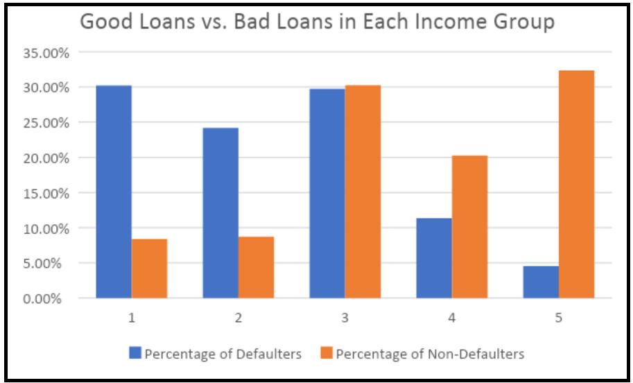 Credit Models and Binning Variables