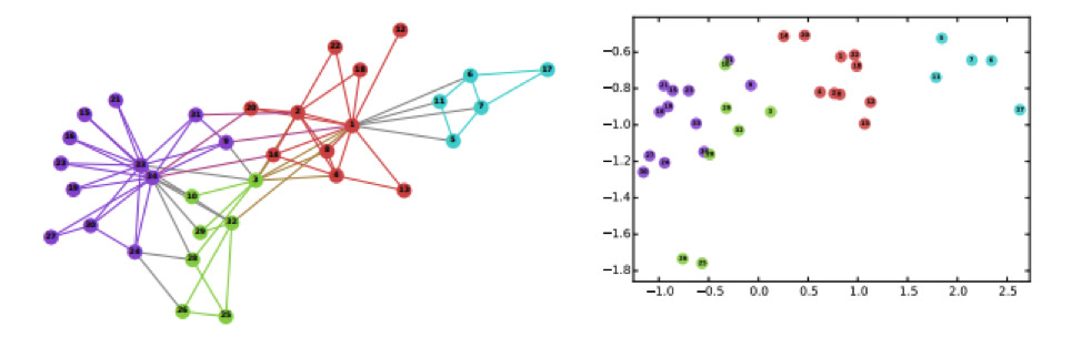 A Brief Survey of Node Classification with Graph Neural Networks