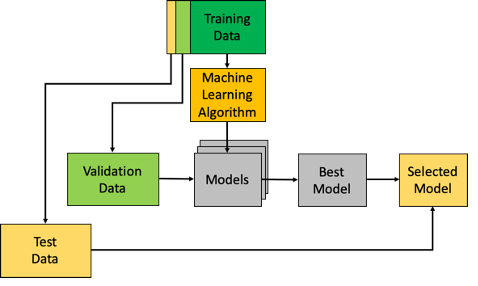 The Comprehensive Guide to Model Validation Framework: What is a Robust Machine Learning Model?